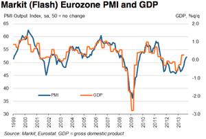 Eurozone PMI to September 2013