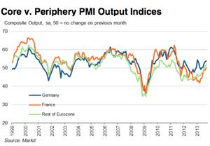 Core vs periphery PMI, September 2013