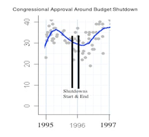 Congress government shutdown approval