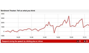 Ed Miliband speech sentiment tracker