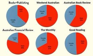 Stella Count - national pie graph 2