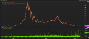 Nokia's share price, from 1994 to 2003