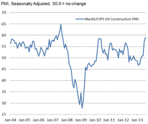 UK construction PMI, to August 2013