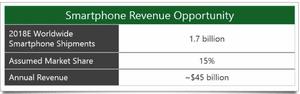 Microsoft presentation on Nokia deal - forecast