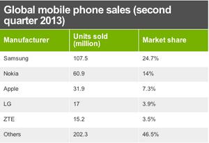 Global mobile phone sales