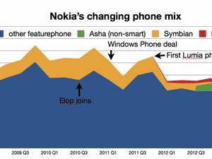 Nokia phone sales by segment, 2008-2013