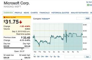 Microsoft shares, in pre-trading, September 3rd 2013
