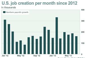 US non-farm payroll since January 2012