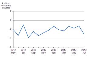 UK trade data, to July 2013