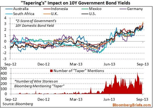 10-year bond yields, vs mention of tapering in the media