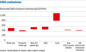 Greenhouse gas emissions from shale gas and LNG
