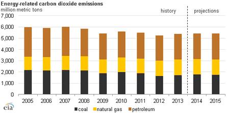 US EIA greenhouse gas emissions graph