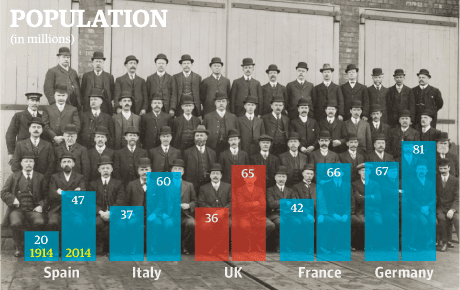 Then and now_population