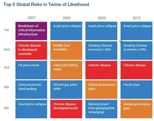 WEF top five threats, last decade