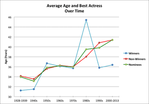Age of nominees for best actress