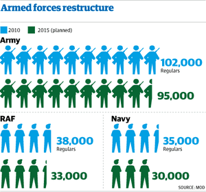 Military_numbers