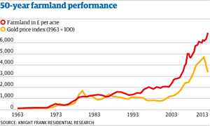 Farmland's cost per acre compared with gold prices over the last 50 years