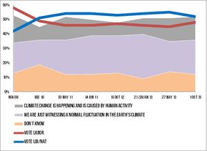 Australian polling on climate change attitudes