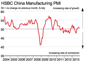 Chinese PMI, December 2013