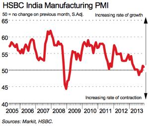 India manufacturing PMI, December 2013
