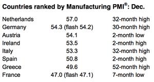 Eurozone PMI table, December 2013