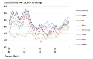 Eurozone PMI graphs