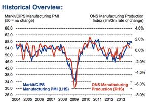 UK manufacturing PMI, December 2013
