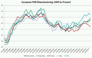 Manufacturing PMIs since 2009 for major economies