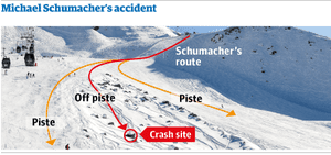 Graphic: Schumacher accident site
