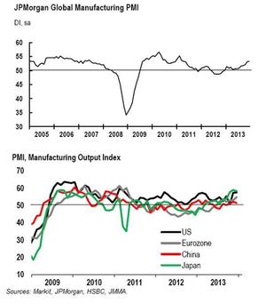 Global manufacturing PMI, December 2013,