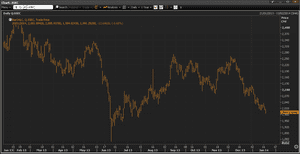 Shanghai composite index, to January 20 2013