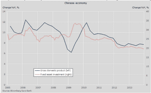 Chinese GDP vs fixed-investment spending