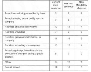 alcohol sentences table