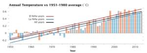 Graph showing El Nino years corresponding to warmer temperatures