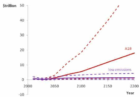 Annual global climate change costs (in trillions of dollars) in low emissions (purple) and business as usual (A1B; red) scenarios. The dashed lines represent the 5% and 95% probability range. Annual global climate change costs (in trillions of dollars) in low emissions (purple) and business as usual (A1B; red) scenarios. The dashed lines represent the 5% and 95% probability range.