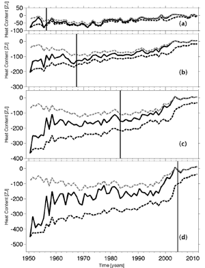 Time series of annual average global integrals of upper ocean heat content anomaly (1021 J, or ZJ) for (a) 0–100 m, (b) 0–300 m, (c) 0–700 m, and (d) 0–1800 m.  Thin vertical lines denote when the coverage (Fig. 3) reaches 50% for (a) 0–100 m, (b) 100–300 m, (c) 300–700 m, and (d) 900–1800 m.  From Lyman & Johnson (2013)