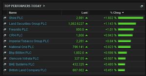 FTSE risers, early trading, January 27 2014