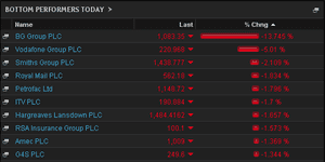 FTSE 100, top fallers, January 27 2014