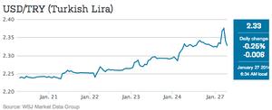 Turkey's lira vs dollar, to January 27
