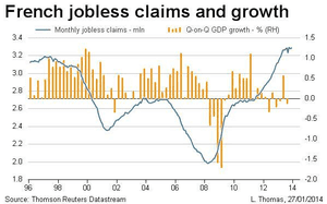 French jobless data, to January 2014
