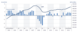 UK GDP: over the last decade