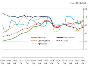 UK GDP: by sector
