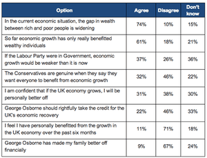 UK opinion poll on the economy