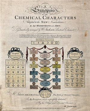 Chemistry: symbols of elements and substances. Coloured engraving by H Ashby, 1799, after W Jackson