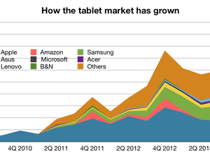 How the tablet market has grown