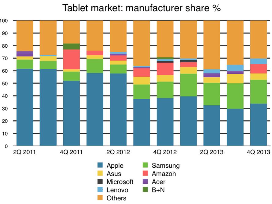 Tablet market 2011-2013: manufacturer share