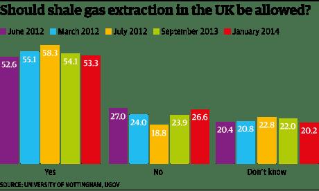 Shale gas chart