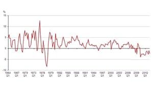 Average earnings growth