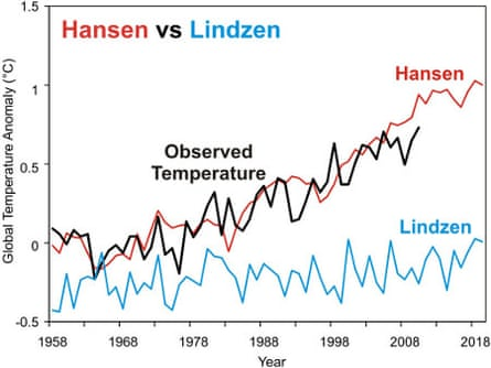 Comparison of the observed NASA temperature record (black) with temperature predictions from Dr. James Hansen's 1988 modeling study (red), and with my reconstructed temperature prediction by contrarian climate scientist Dr. Richard Lindzen based on statements from his talk at MIT in 1989 (blue).  Hansen's Scenario B projection has been adjusted to reflect the actual observed greenhouse gas concentrations since 1988.