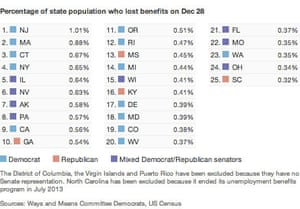 Benefit cuts by state